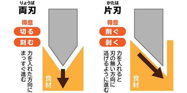 片刃包丁と両刃包丁では、得意な作業が違います。